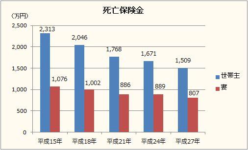 死亡保険金グラフ2