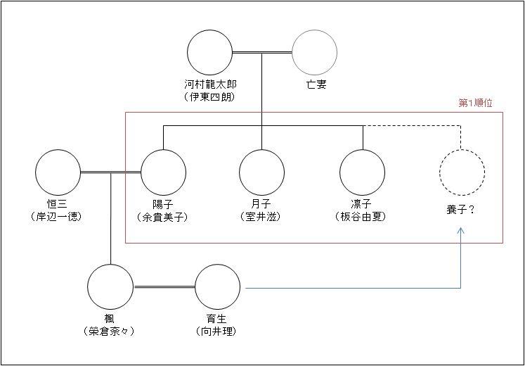 河村家の相関図3