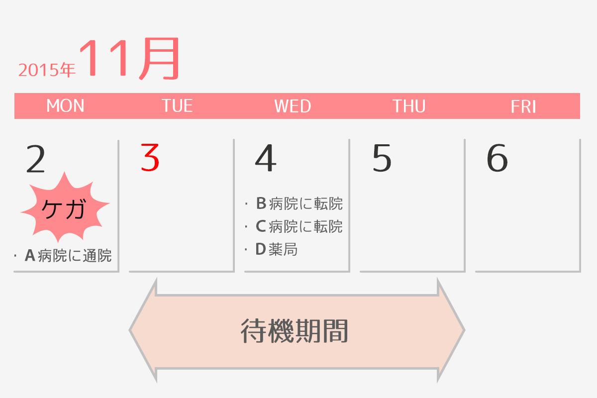 骨折カレンダー