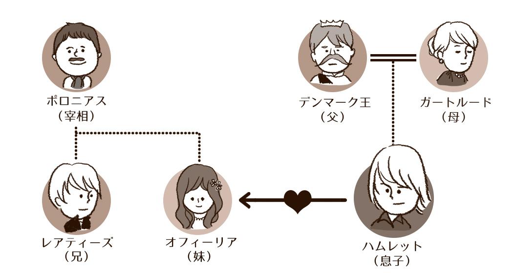 ハムレット相関図1
