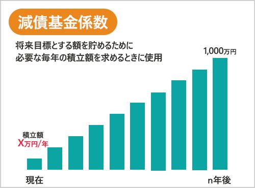 減債基金係数