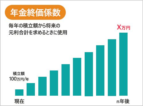 年金終価係数