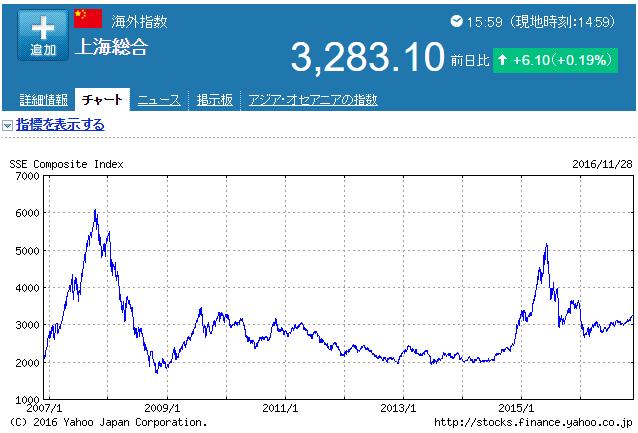 上海総合グラフ