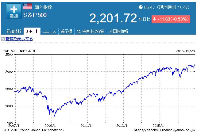 SP500グラフ