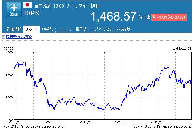 TOPIXグラフ