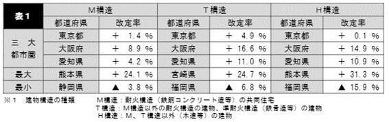 都道府県・建物構造別の火災保険改定率