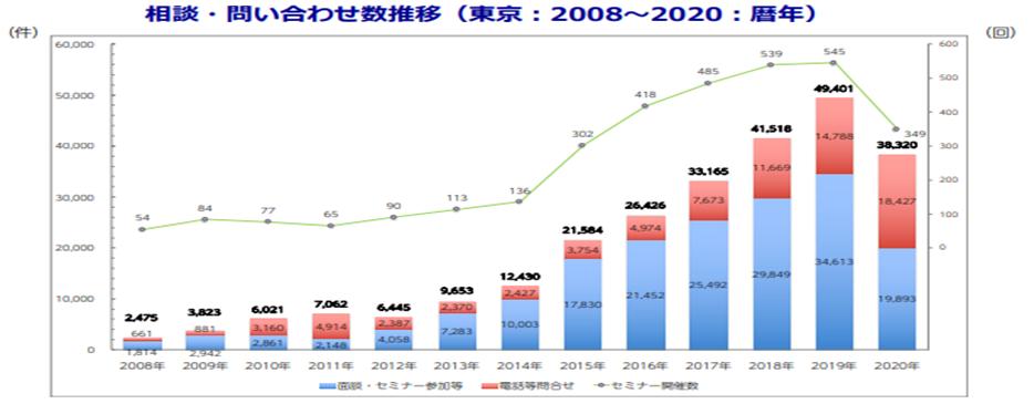 長期的な移住希望者数の推移
