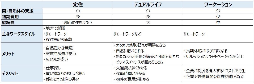移住3種類の比較表